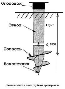 Элементы винтовой сваи
