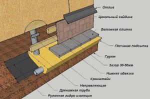 схема навесного фундамента