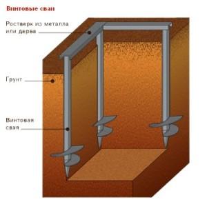 Схема винтового фундамента