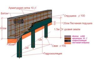 Схема ленточного фундамента на сваях