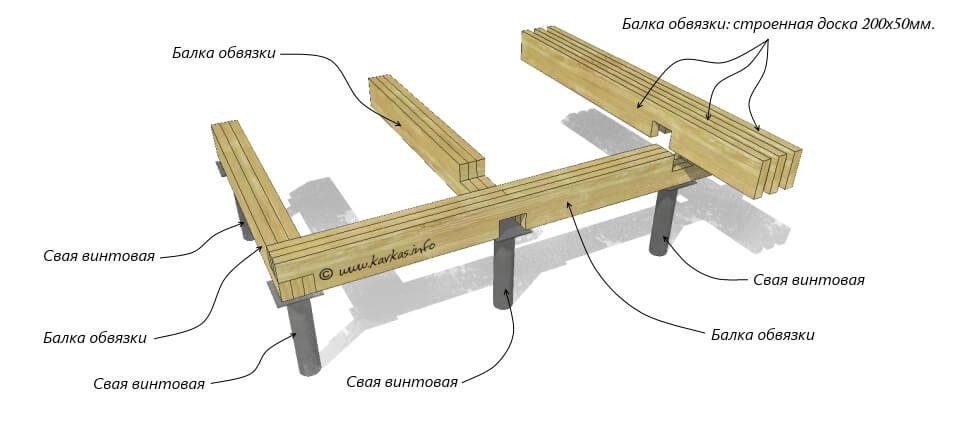 Как сделать обвязку на фундаменте