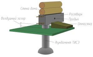 Фундамент ТИСЭ
