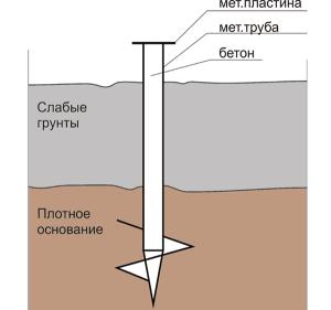 Схема монтажа сваи