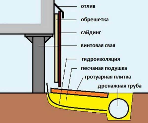 Цена на заливку фундамента в Москве рассчитать стоимость