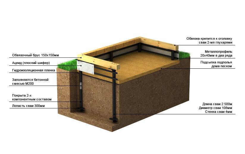 Как утеплить свайный фундамент дома снаружи