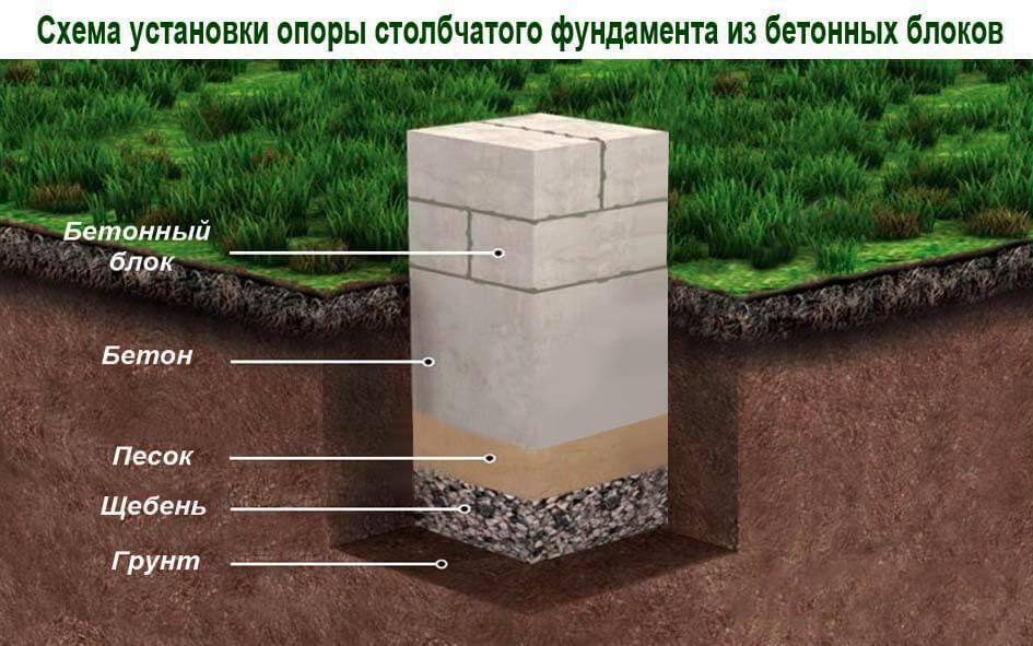 Столбчатый фундамент из блоков своими руками фото